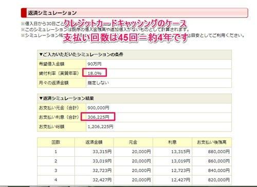 シミュレーション3 残高90万円のクレジットカードでのキャッシング 元金返済が毎月2万円の場合